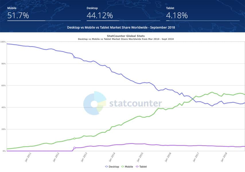 Image from StatCounter showing mobile web usage overtaking desktop