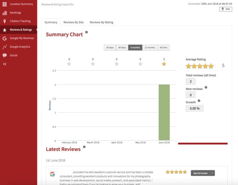 Online Review Profile Report